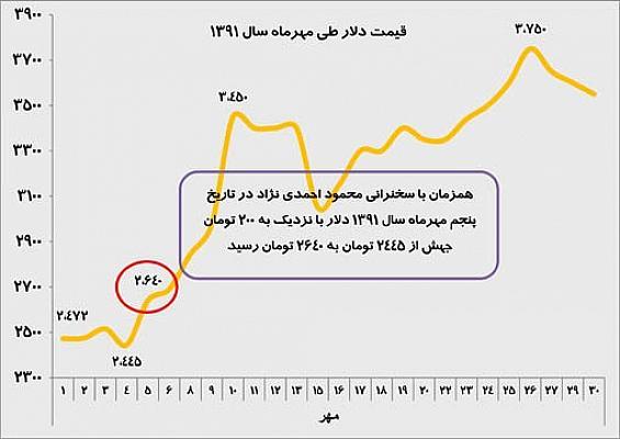 قیمت ارز دو قرون