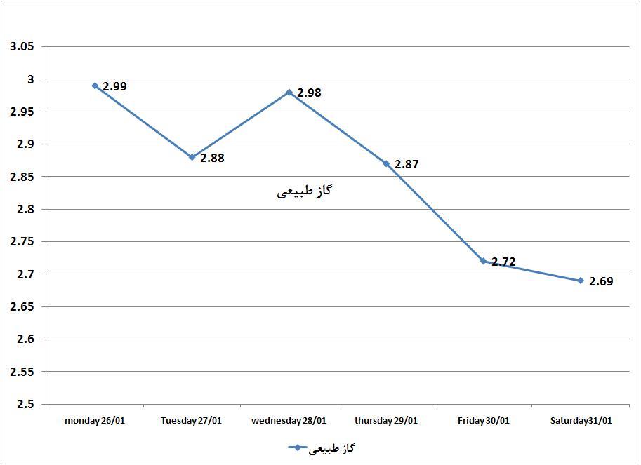 قیمت ارز و سکه خودرو